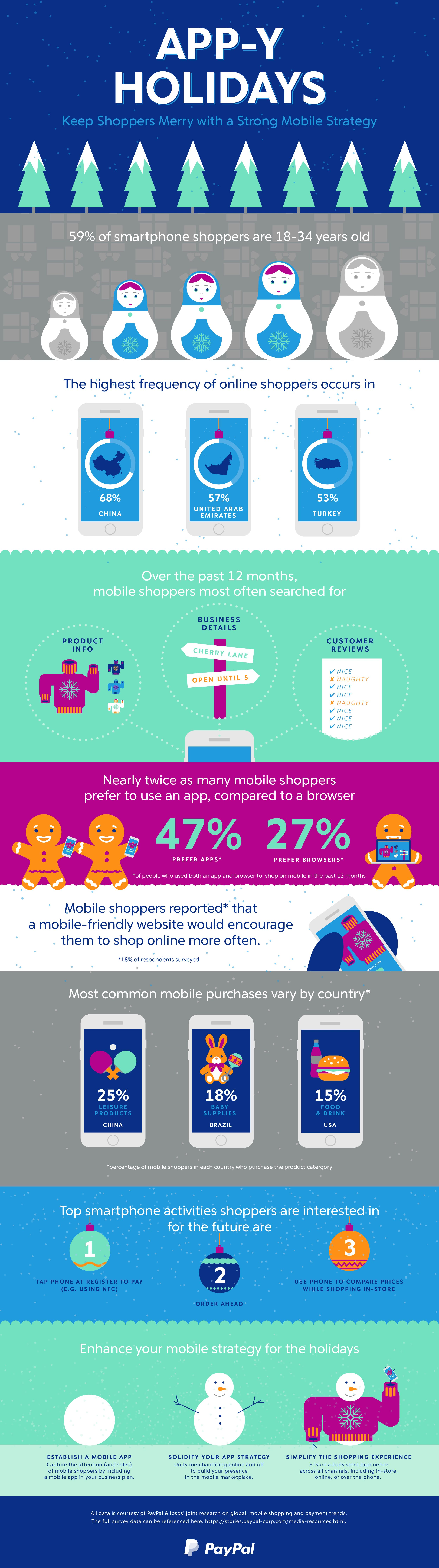 App-Y Holidays #Infographic
