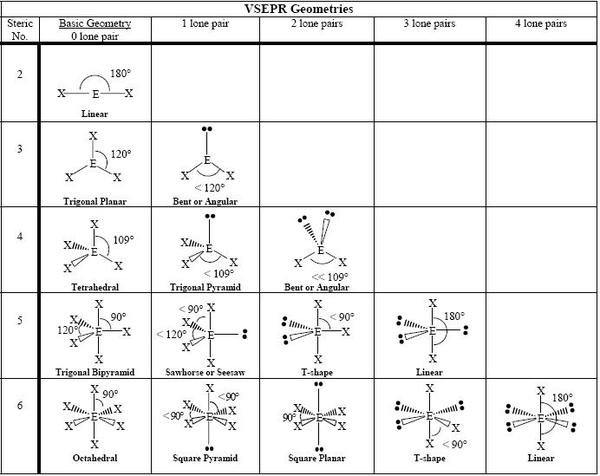 Structural Biochemistry/Molecular Geometry - Wikibooks, open books ...