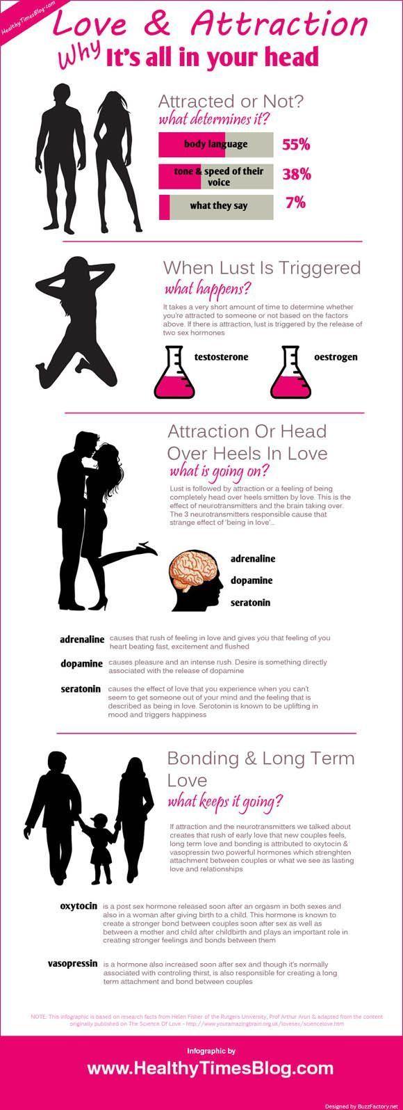 Psychology online dating love