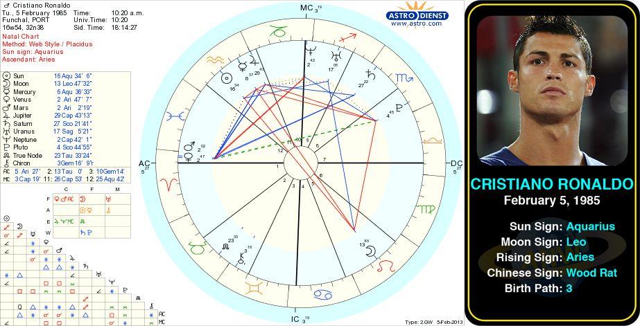 Celebrity Astrology - Psychic Readings Online