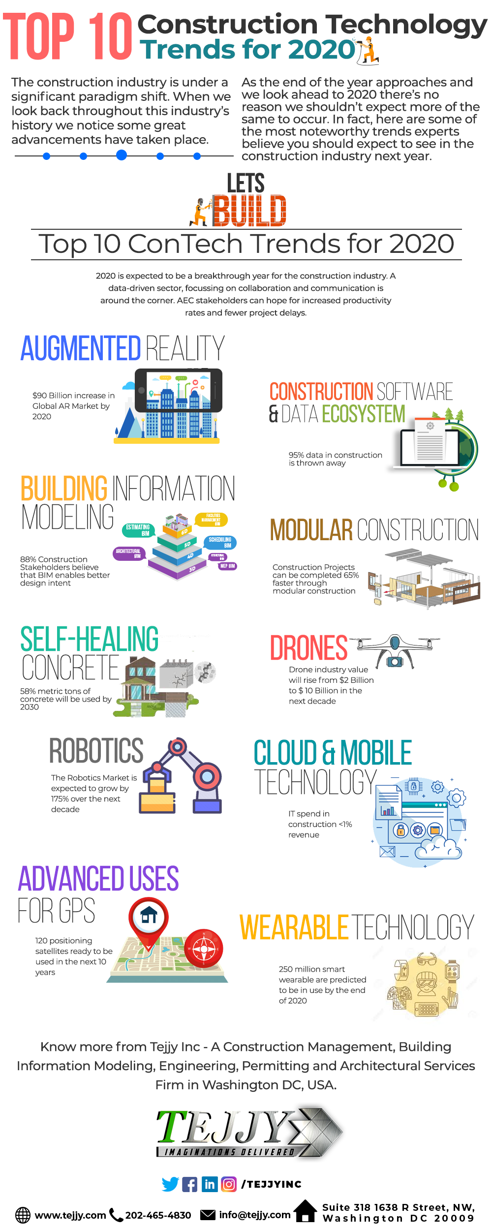 Construction Technology Trends For 2020 Technology Trends Construction Management Building Information Modeling