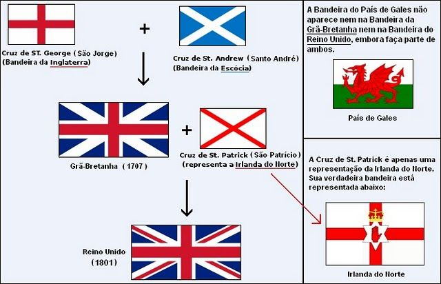 Geografia E Tal Bandeira Da Inglaterra Ou Do Reino Unido