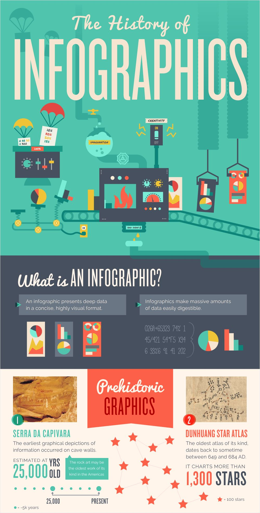 101 of the Best Infographic Examples on 19 Different ...