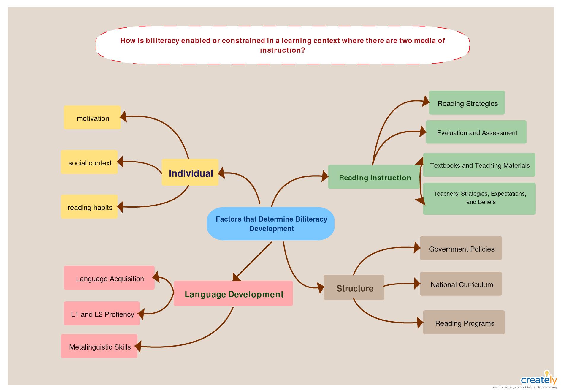 Literature Map Factors That Affect Biliteracy Mind Map Template Mind Map Concept Map