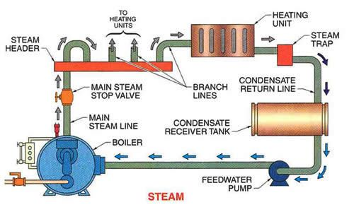This is the fundamentals of steam boiler.   Steam Boilers   Pinterest