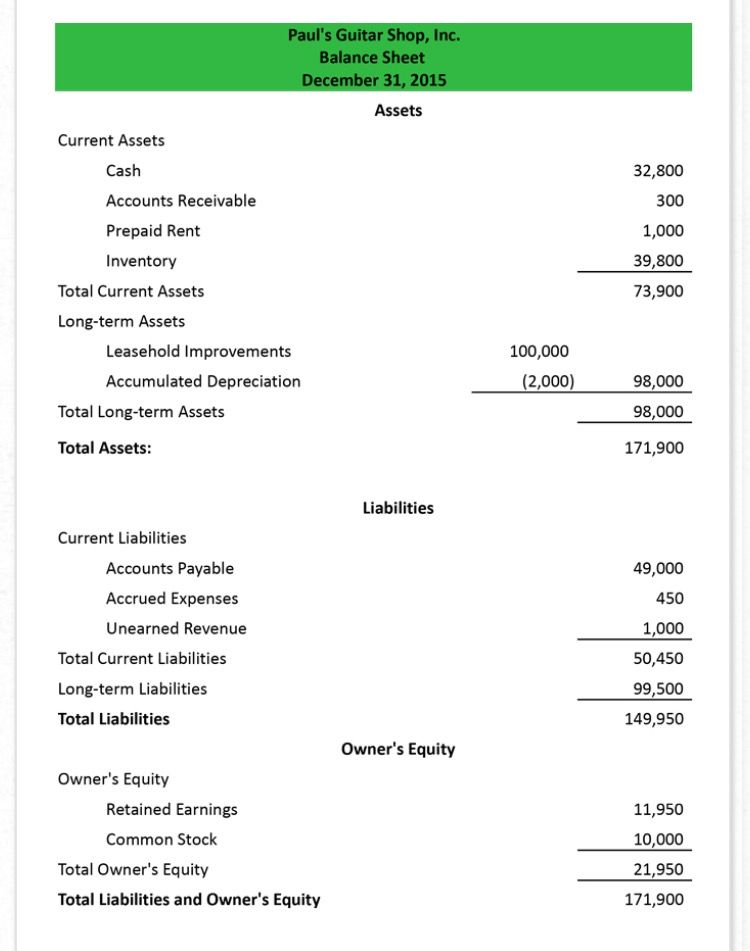 Balance Sheet Layout Balance Sheet Balance Sheet Template Financial Statement