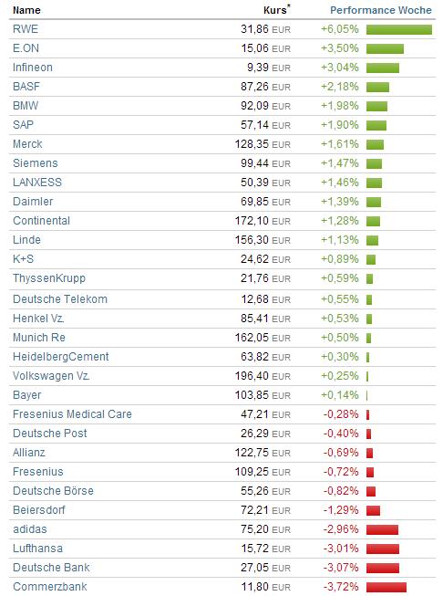 Die Aktien mit der bestenund schlechtestenPerformance der letzten Woche für DAX und Dow Jones in der Übersicht:       Deutscher Aktienindex:              Dow Jones:             Quelle: Finanzen 100