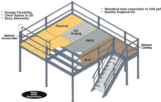 Structural steel modular mezzanine deck and balcony for Steel mezzanine design