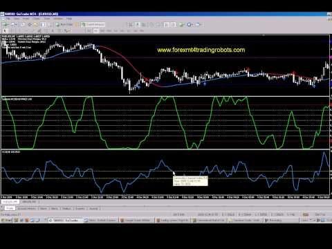 10 min chart forex factory
