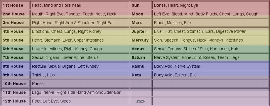 Medical vedic astrology pdf