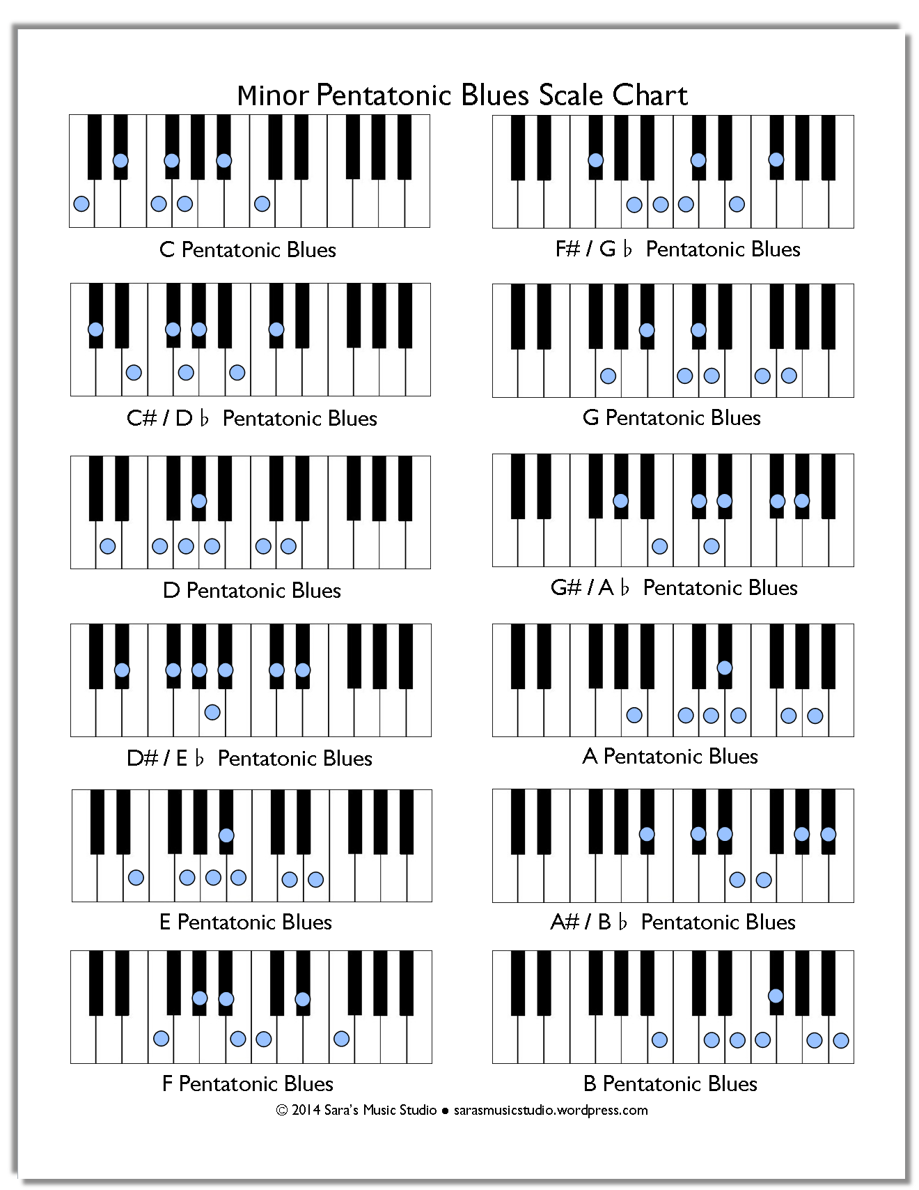 Free Minor Pentatonic Blues Scale Chart Con Imagenes