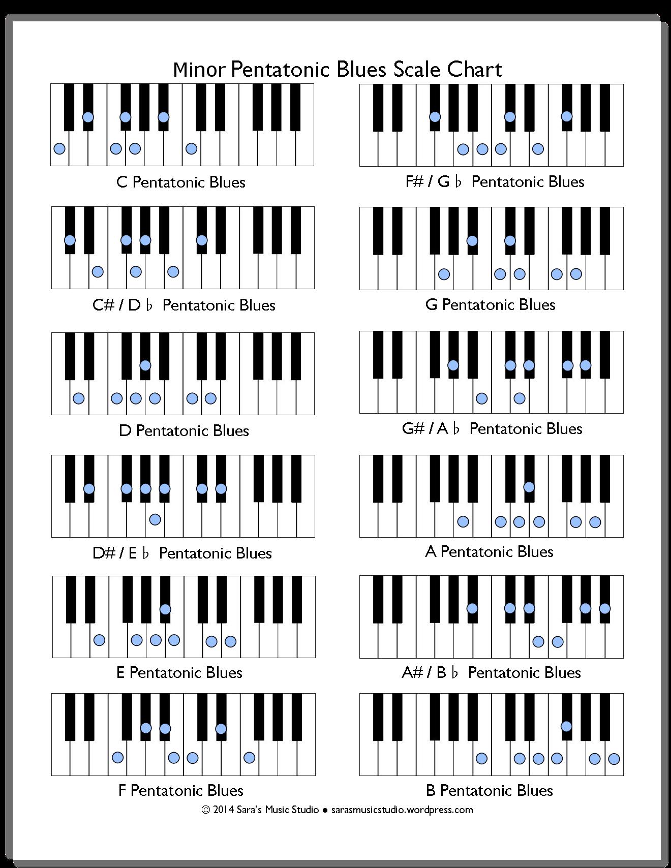 Free Minor Pentatonic Blues Scale Chart