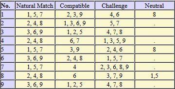 zodiac compatibility by birth dates