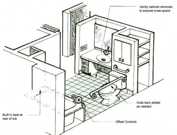 handicap bathroom floor plans | shower remodel note the tub seat