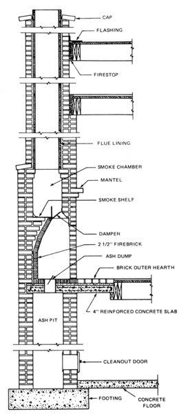 Fireplace Cross Section 600 900 Jpg 260 600 Outdoor Fireplace Kits Brick Chimney Fireplace Kits