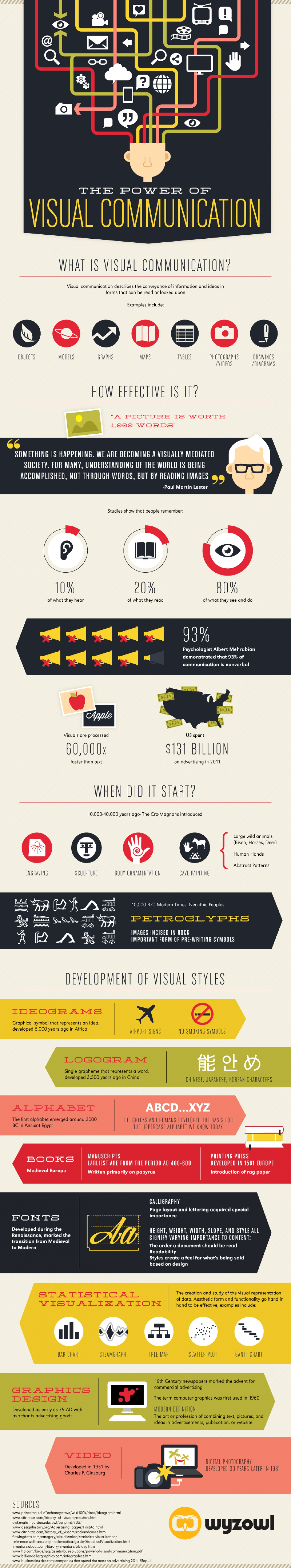 The Power of #Visual Communication [ #infografica ]