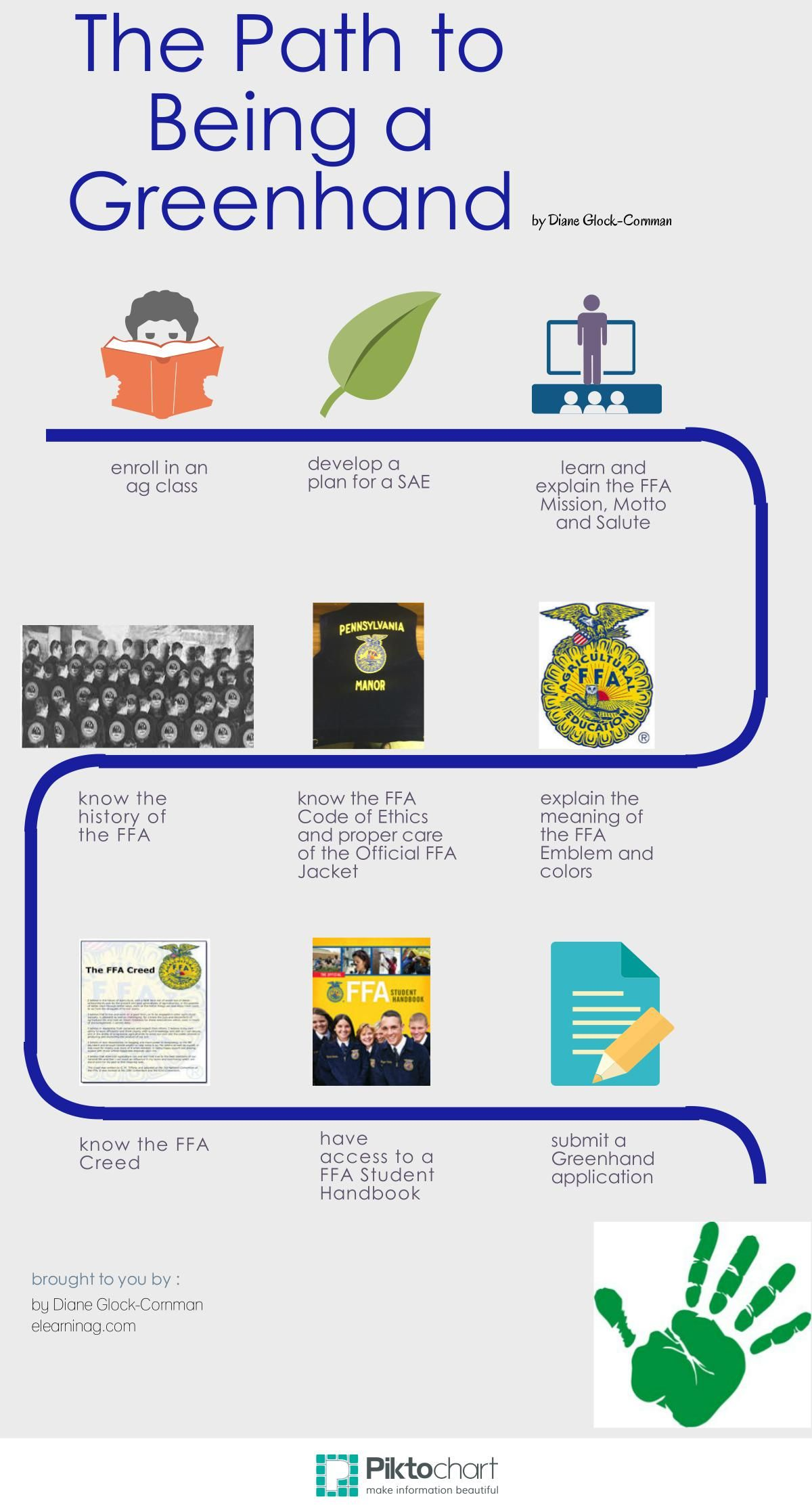 The Path To Being A Greenhand Infographic Elearninag