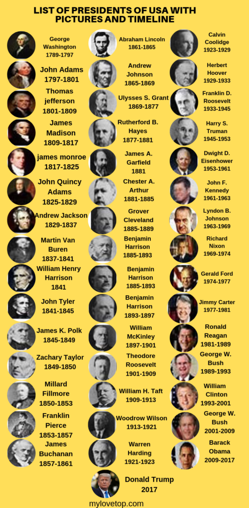 President of the united states timeline #presidents