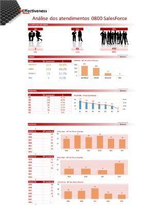 André Luiz Bernardes | Produtividade e Efetividade - Planilha de Efetividade Análise de Helpdesk do Sistema de SalesForce®