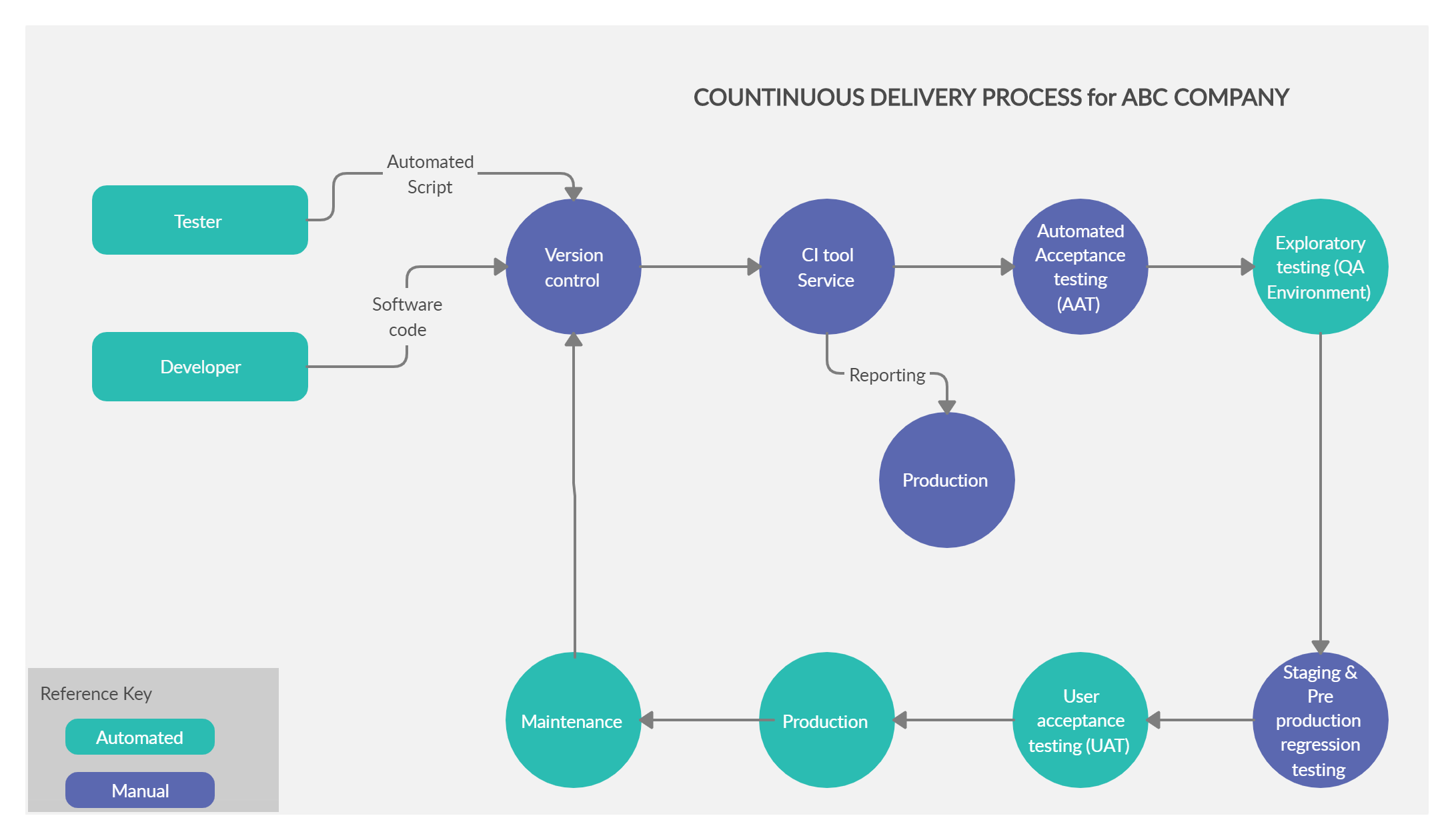 Software Continuous Delivery Process in 2020 Acceptance