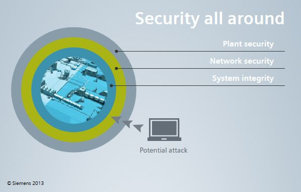 "A multilayer security concept provides as many layers as possible between the ""outside world"" and the machine or installation that needs to be protected."