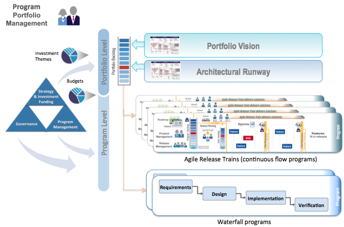Program Portfolio Management Scaled Agile Framework