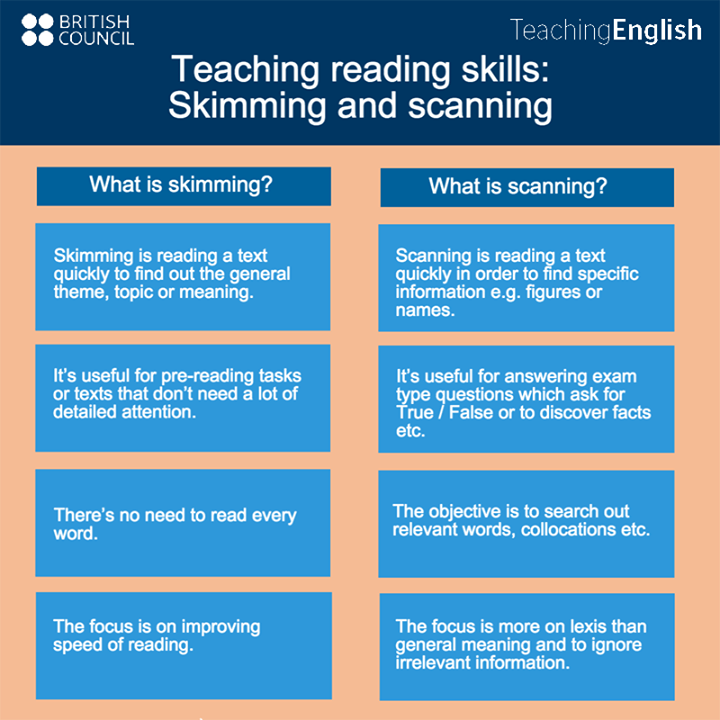 skimming and scanning reading | 4th grade ideas | Skimming