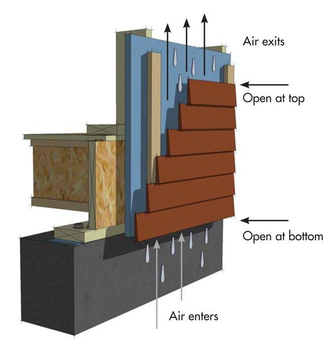 Basic Rain Screen Design Creates A Cavity Between The