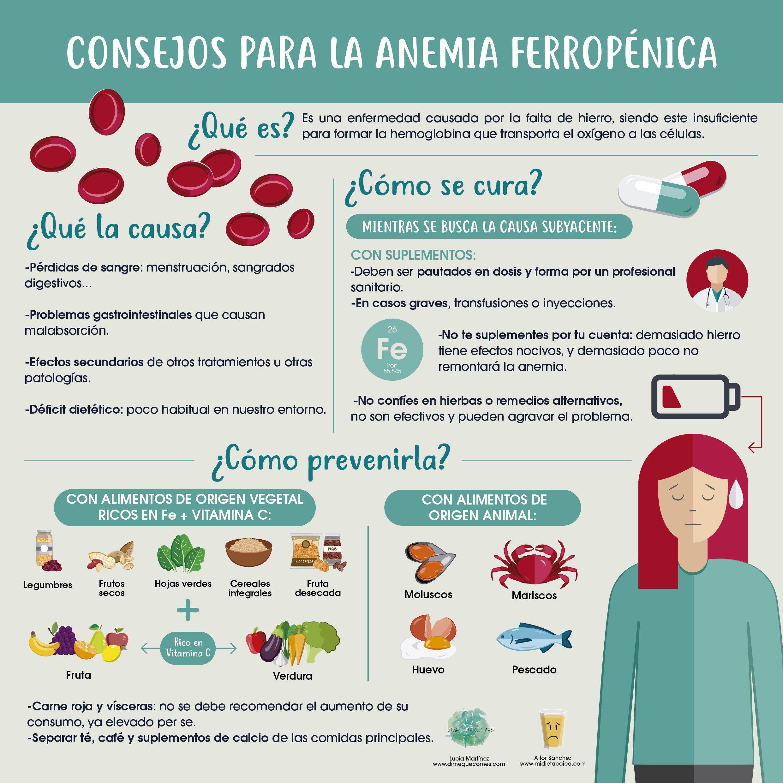Anemia ferropenica y dieta vegetariana