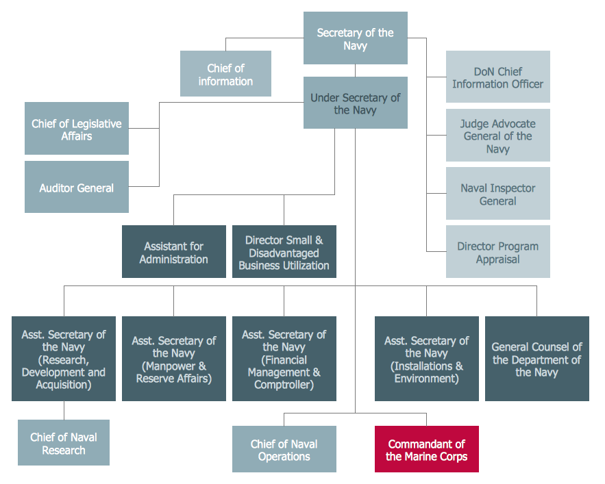 Example  Us Secnav Org Chart This Diagram Was Created In