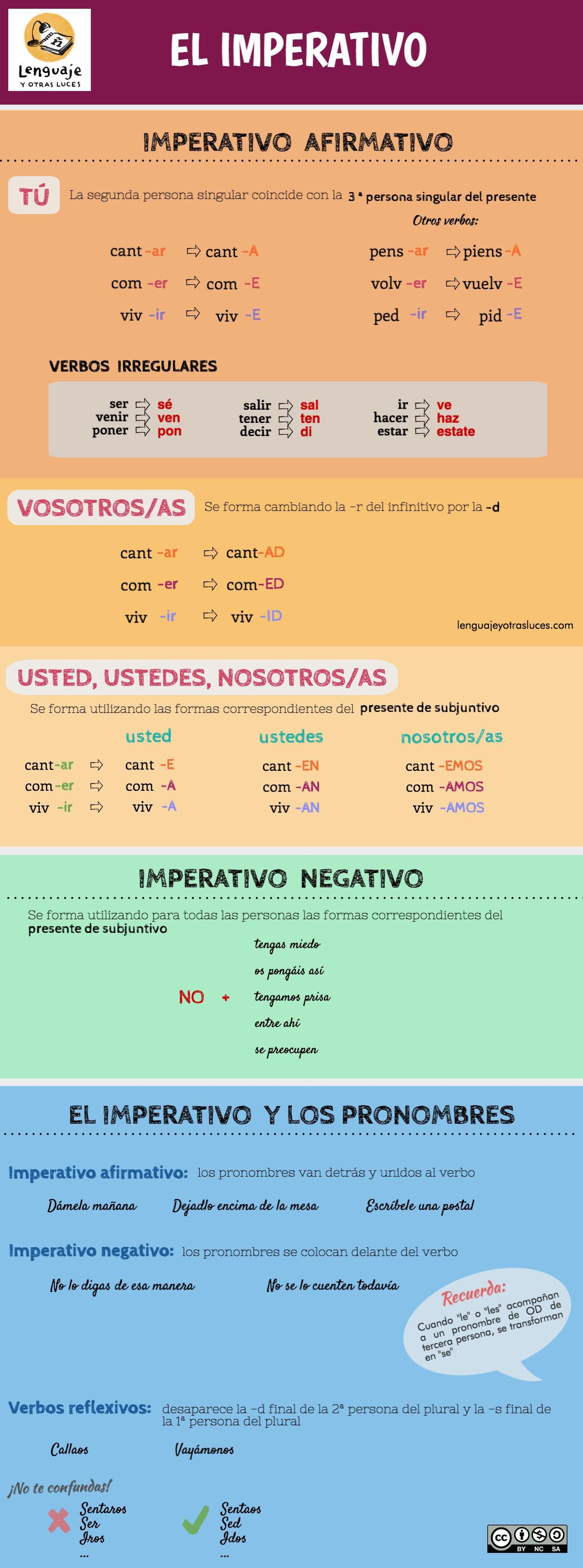 El Imperativo En Español Imperativo En Español Aprender