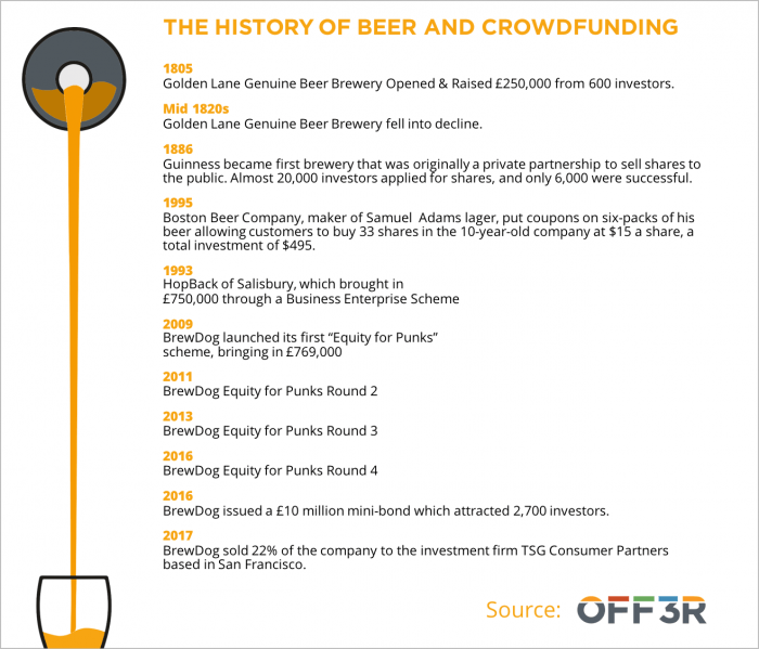 Craft beer and crowdfunding have a long history