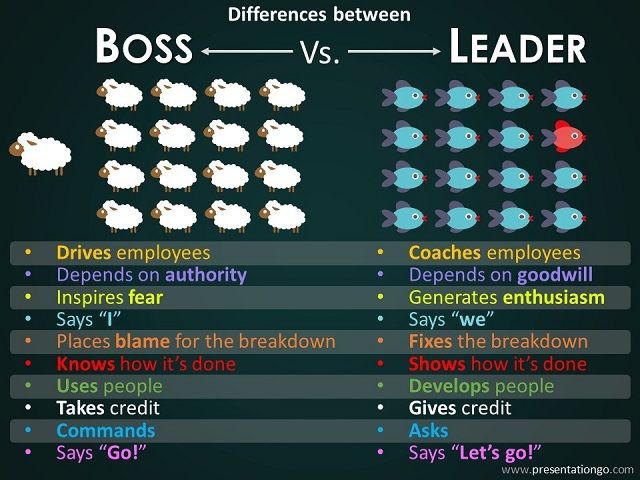 the differences between a boss and a leader Every business and work group has a boss, but only some have a leader at the helm the differences are clear--and which one your organization has will determine, in large part, what you can.