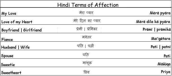 Hindi Terms Of Affection Learn Hindi Learn Arabic Language Arabic Language Learning Arabic