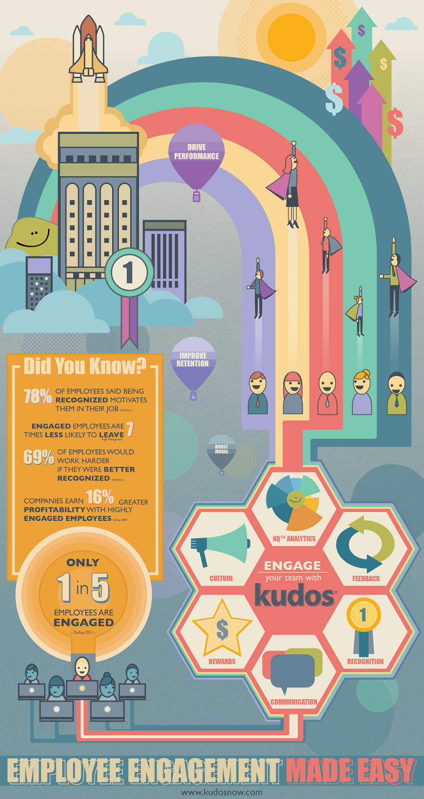 Kudos Now Infographic
