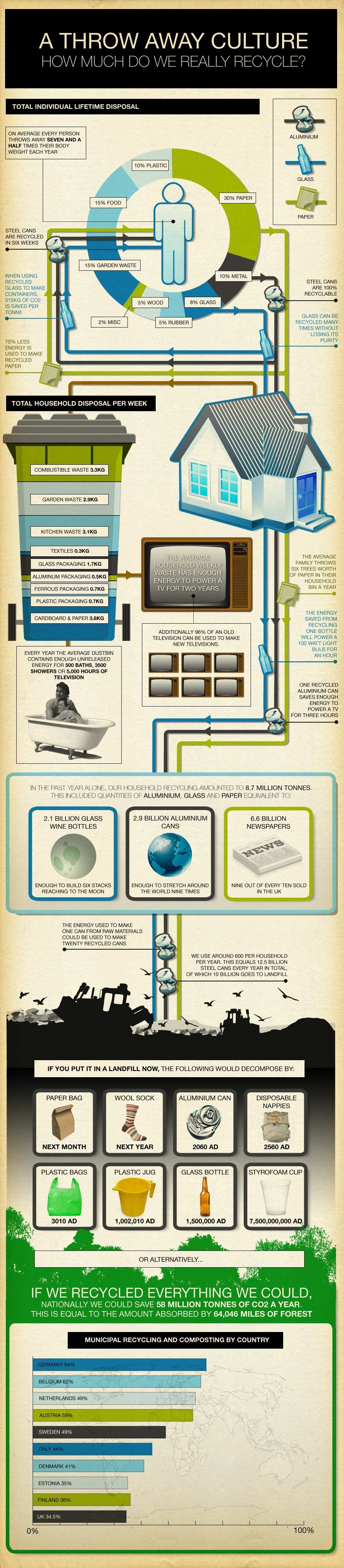 How Much Do We Really Recycle Infographic Recycling Recycling Facts Infographic