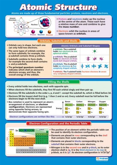 chemistry in a relationship posters