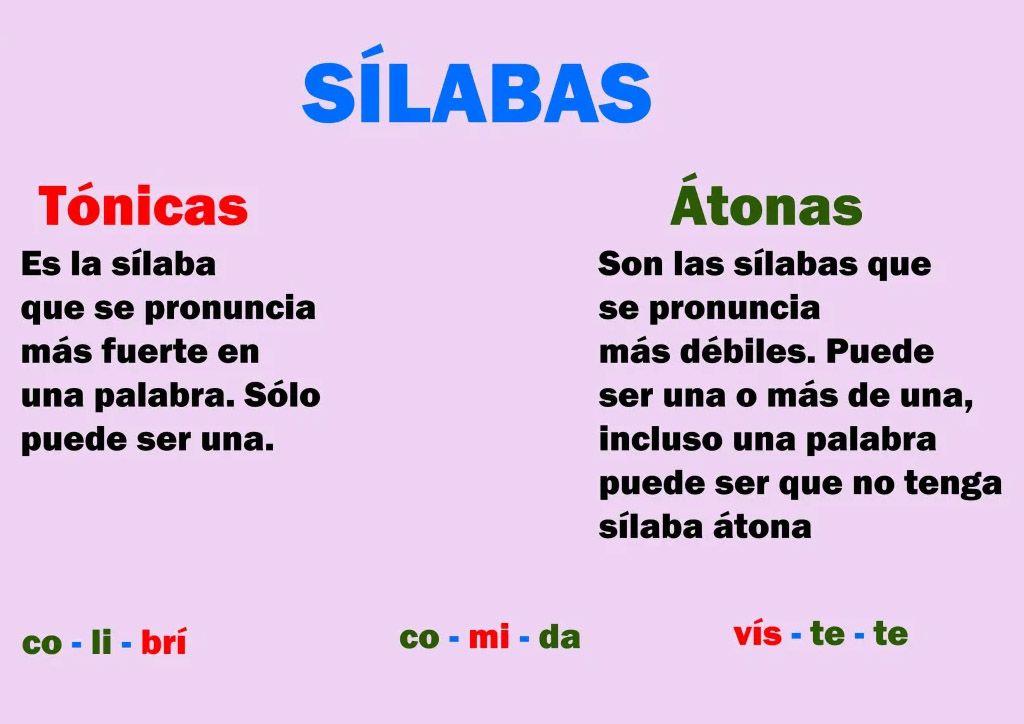 Sílabas Tónicas Y Sílabas átonas Palabras Lenguaje Silabas