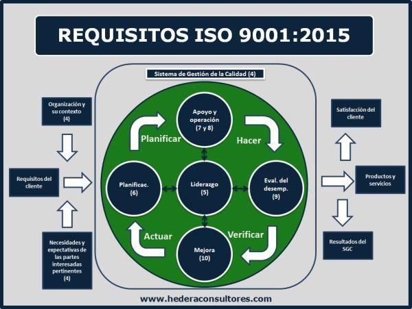Requisitos De La Norma Iso 9001 2015 Gestion Por Procesos Procesos De Negocio Gestión De Riesgos