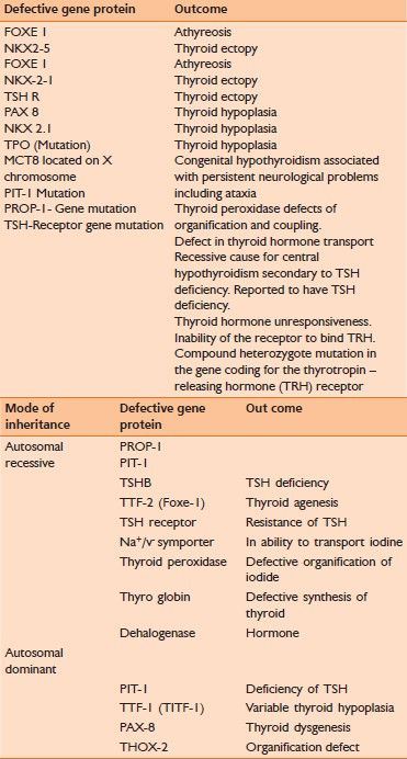 Pattern Of Gene Involvement And Genetic Transmission In Congenital Hypothyroidism Hypothyroidism Hypothyroidism Diet Low Thyroid Diet