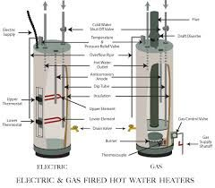 Hot Water Heater Anatomy Water Heater Repair Water Heater Installation Gas Water Heater