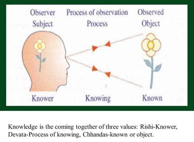 Devata Rishi Chandas Knowledge Subjects Author
