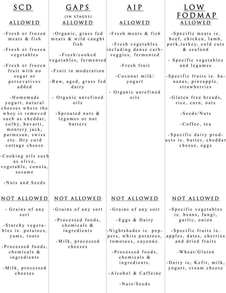 fodmap vs aip diet