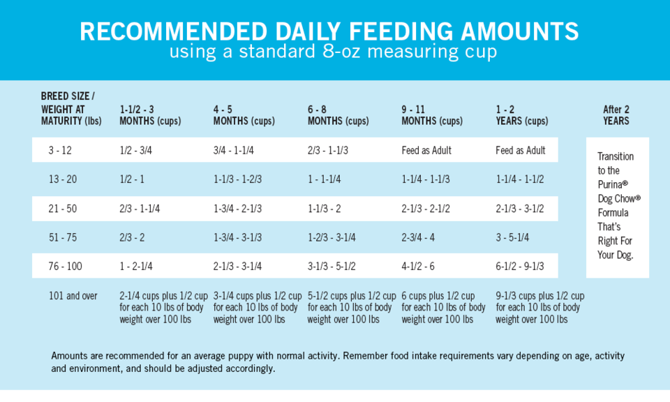 How Much To Feed A Puppy Puppy Feeding Guide Puppy Feeding Schedule Puppy Training