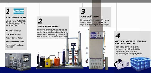 Before Selecting Oxygen Gas Plants You Must Have The Knowledge