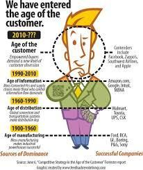 Are today's businesses ready for the New Age Customer? #CX #customerservice