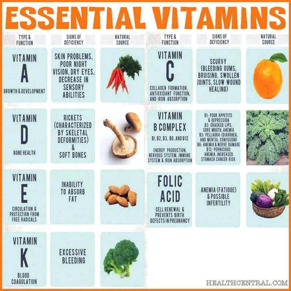 Essential Vitamins Vitamins, Vitamins and minerals