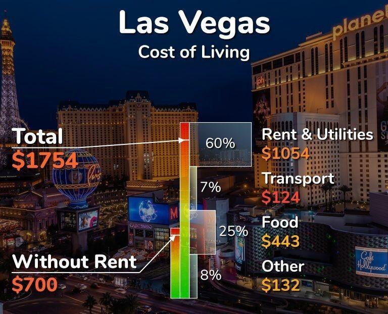 Cost Of Living In Las Vegas Nevada Las Vegas Las Vegas Living Vegas