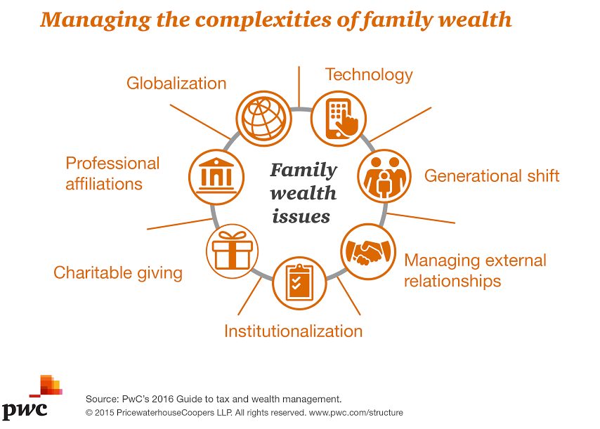 Pwc S Personal Financial Services Leader Brittney Saks Offers Three Considerations For Tax And Wealth Planning Wealth Planning Wealth Management How To Plan