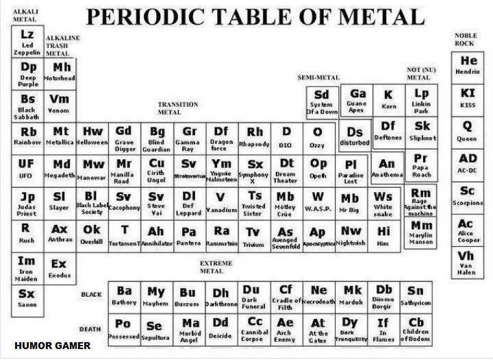 periodic table of metal tabla peridica de los metales - Tabla Periodica Hecha En Word
